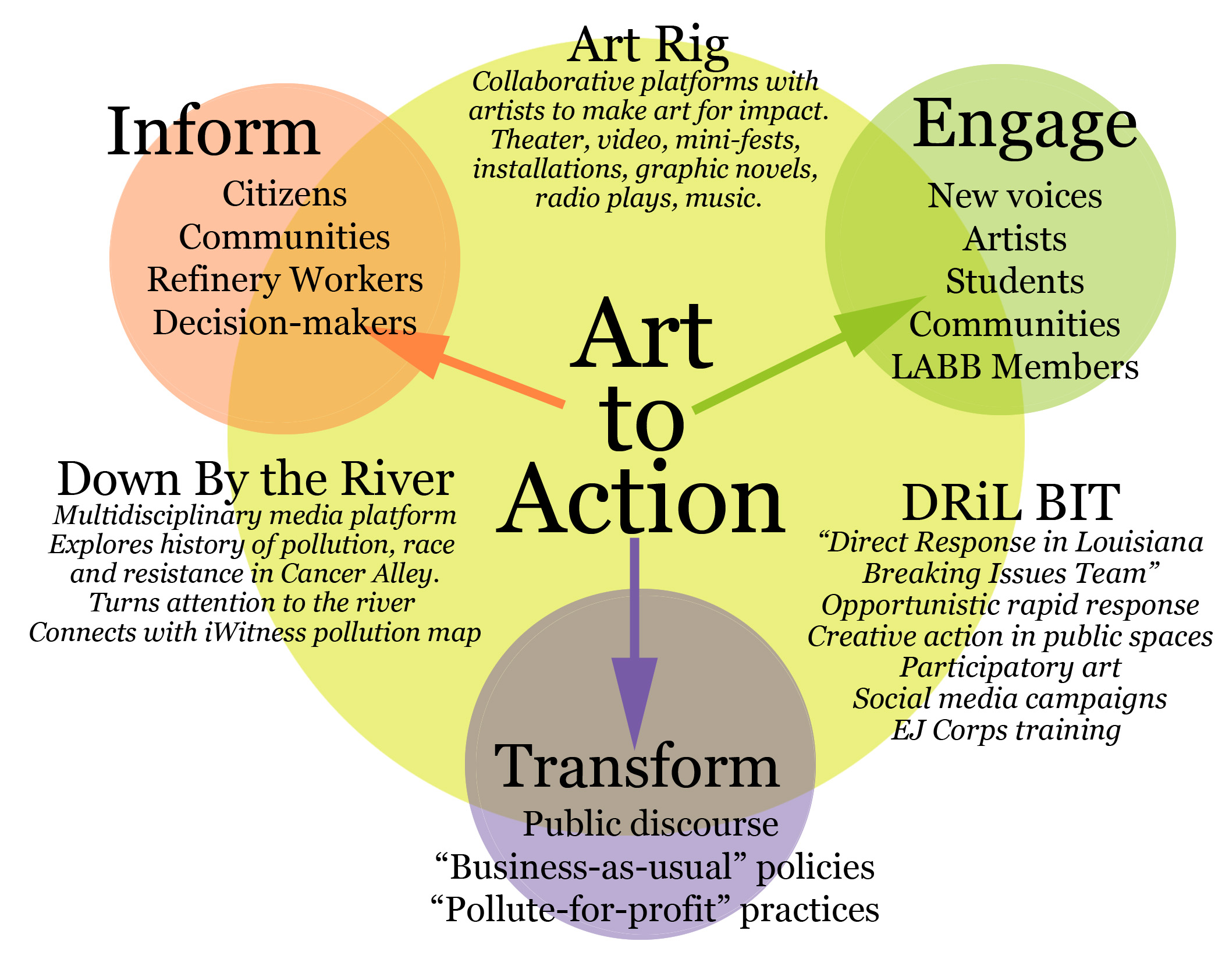 Art-to-Action Conceptual Model